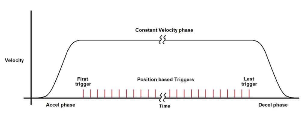 Move Profile with Position Triggers